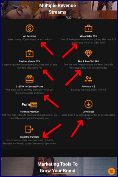 PornHub model revenue streams